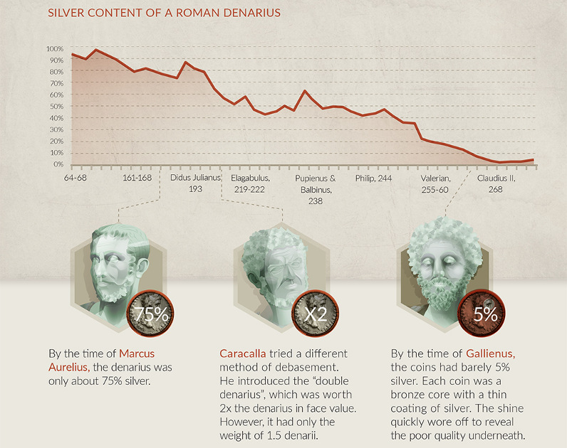 08-roman-empire-chart