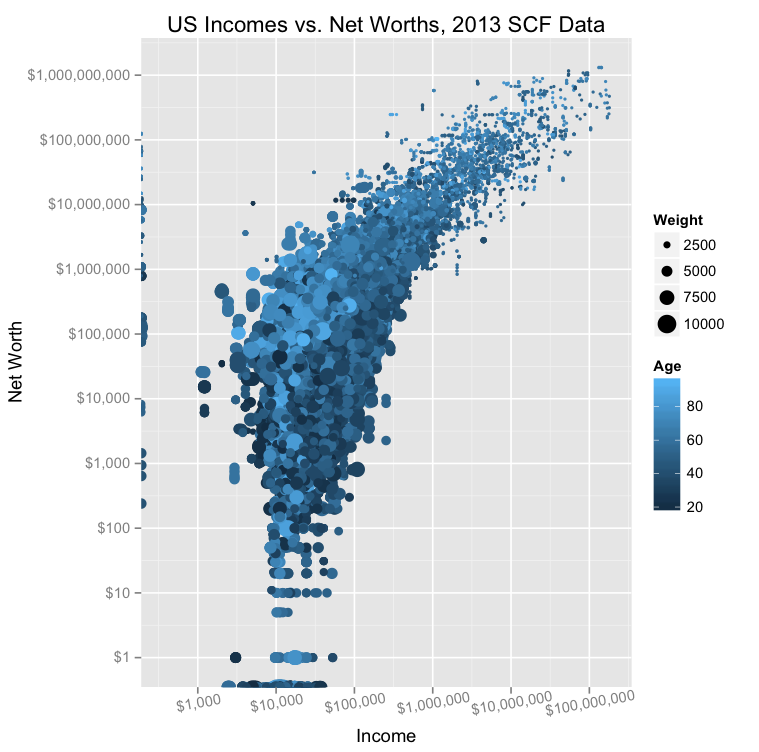 2013scf_income_v_wealth_united_states