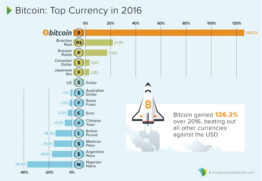 bitcoin-top-currency-2016
