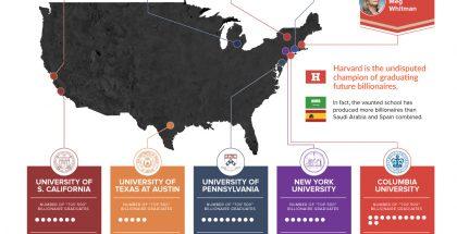 harvard-billionaire-university