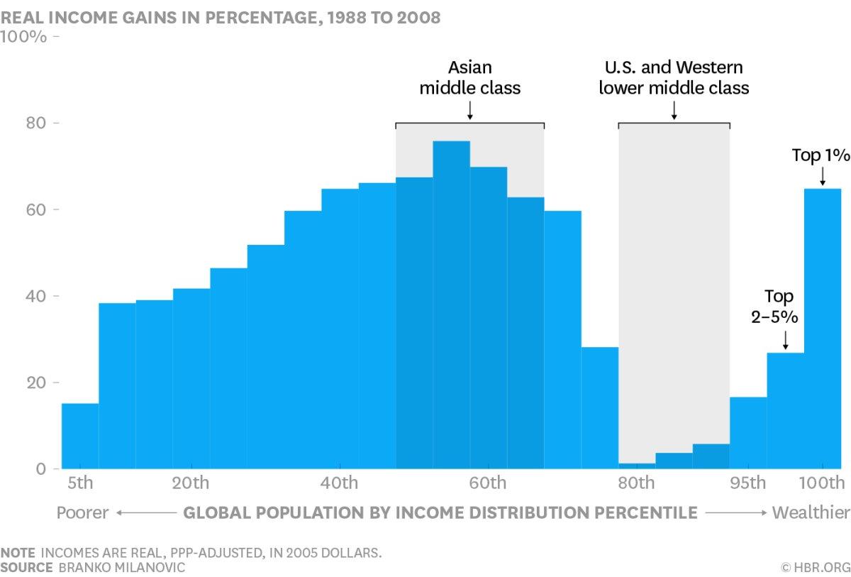 income-gains