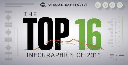 top-infographics-2016
