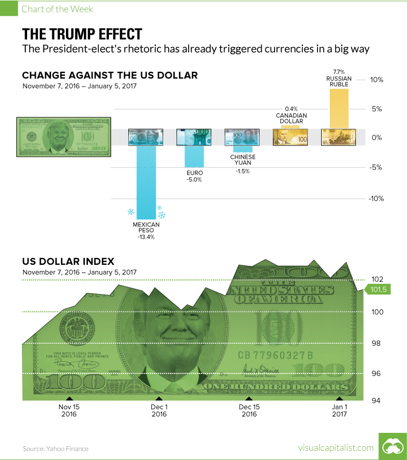 trump-effect-on-currencies
