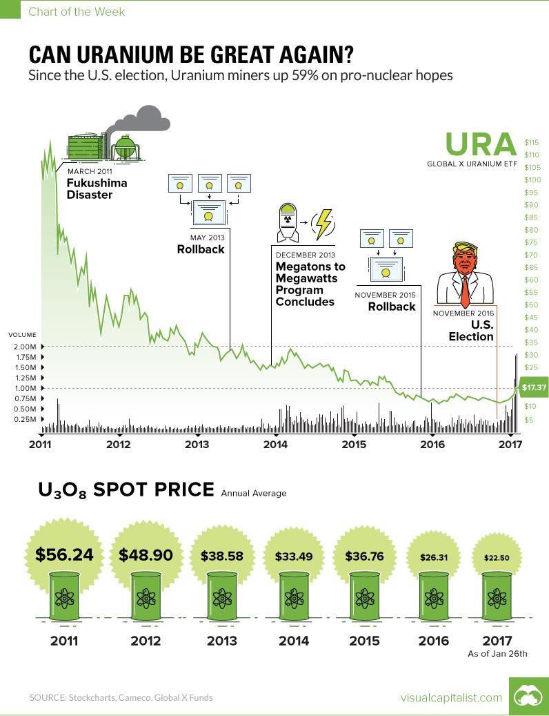 uranium-trump-chart