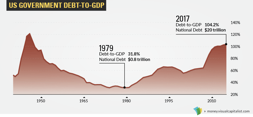 us-debt-to-gdp