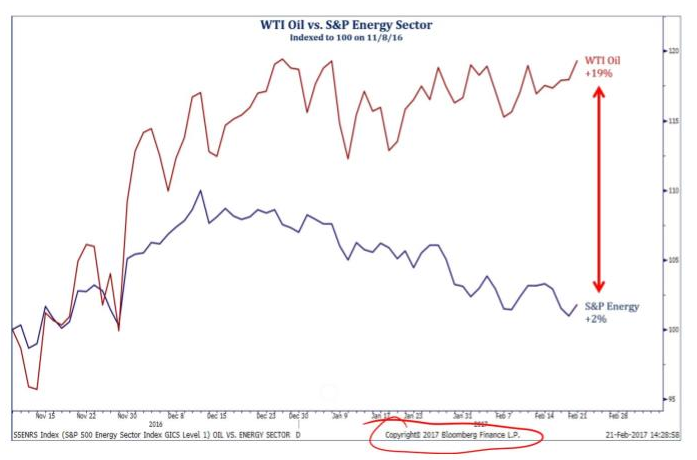 WTI Oil S&P Energy Sector