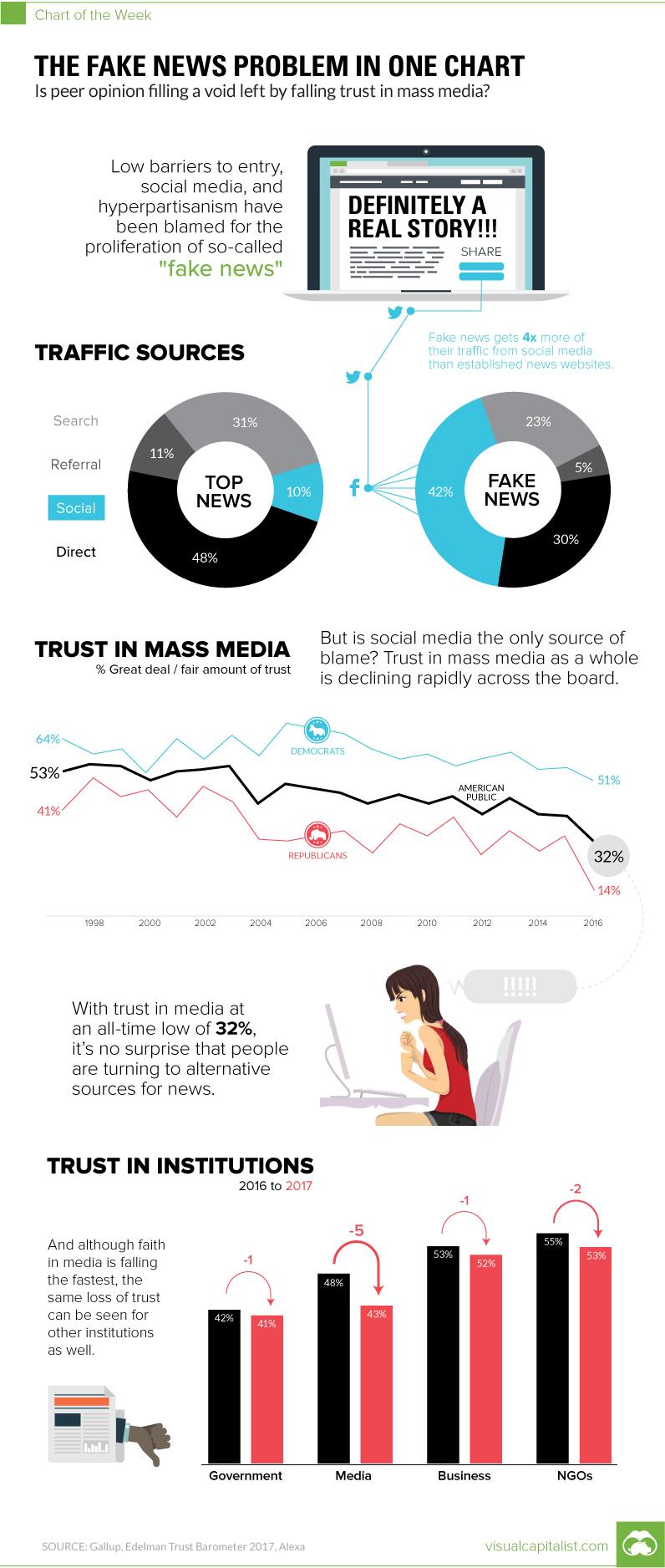 chart-fake-news