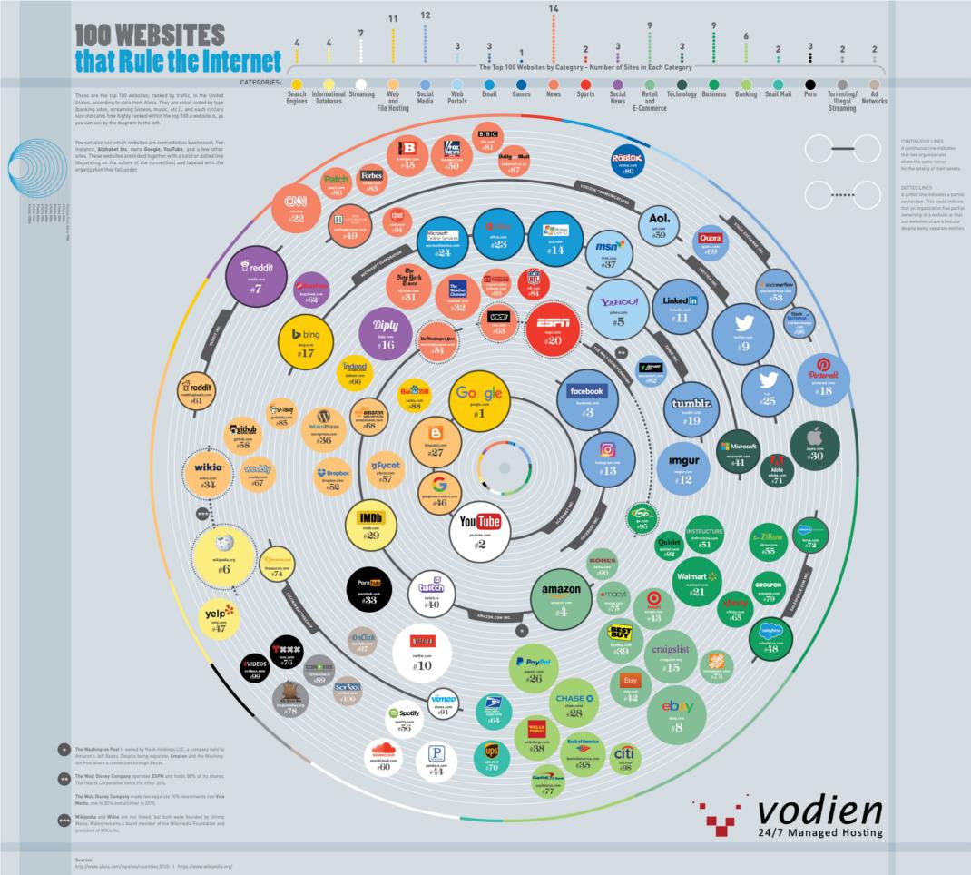 100-websites-rule-internet-1070