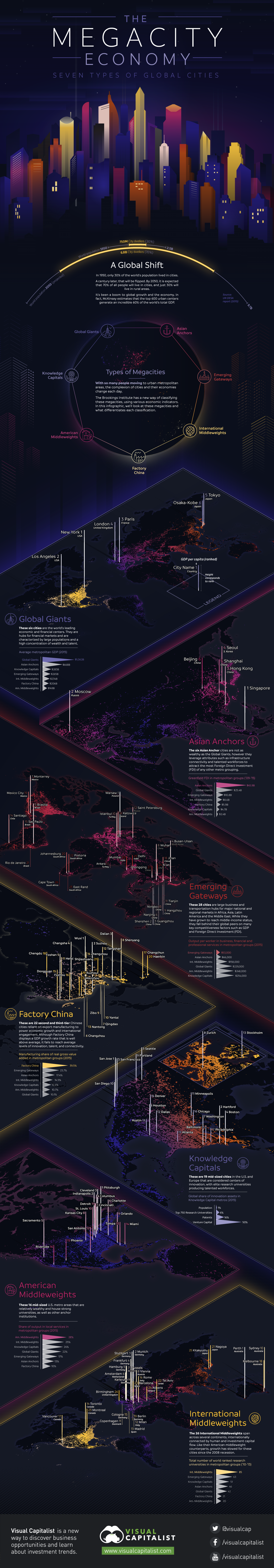 7-global-cities-infographic