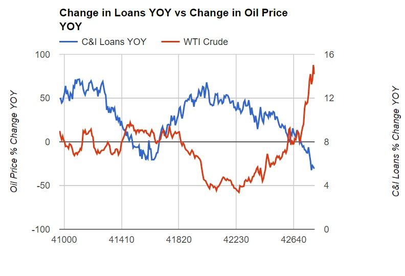 Change in Loans YOY vs Change in Oil Price YOY