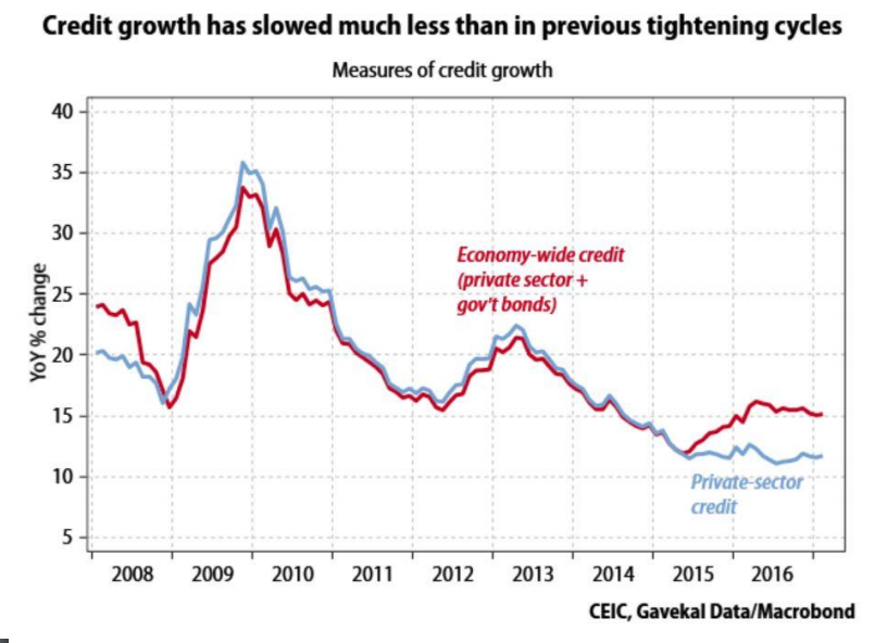 Credit growth has slowed much less than in previous tightening cycles