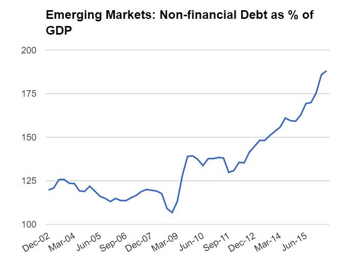 Emerging Markets Non-Financial Debt