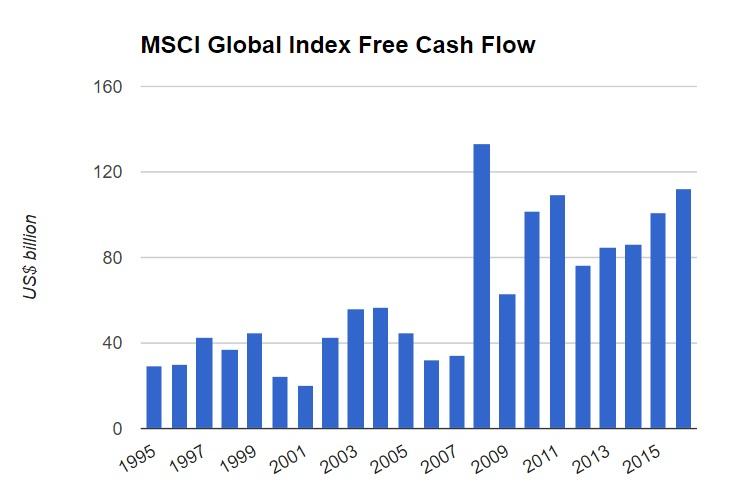 MSCI Global Index Free Cash Flow