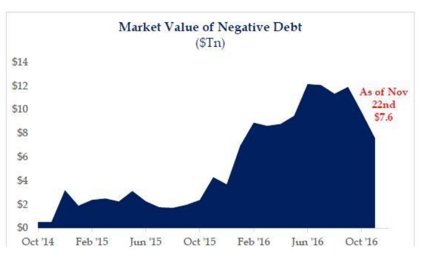 Market Value of Negative Debt