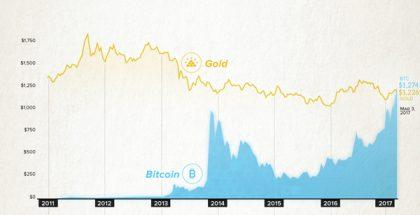 chart-bitcoin-gold-parity thumbnail