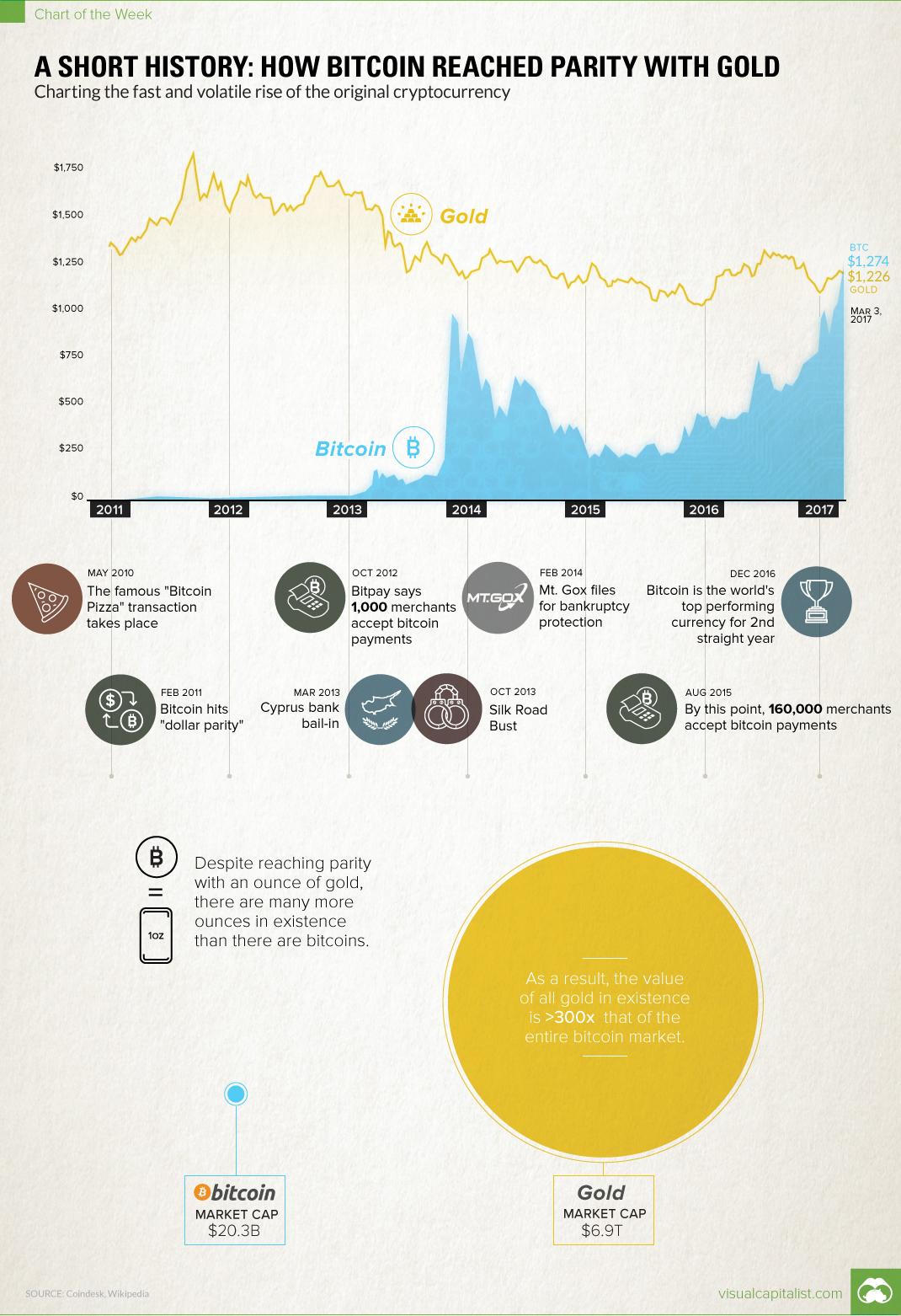chart-bitcoin-gold-parity