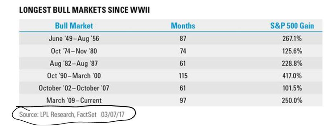 longest bull markets since wwii