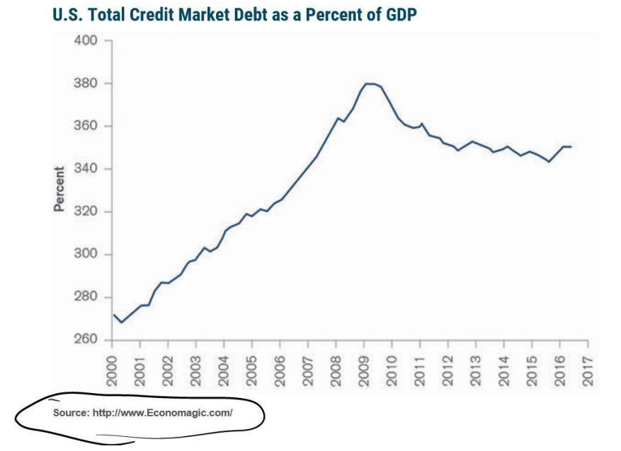 us total credit market debt as percent of gdp
