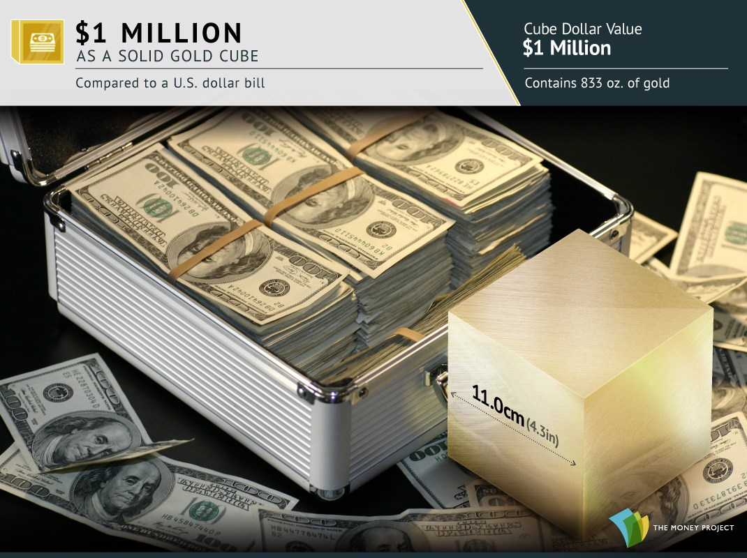 2-gold-cubes-million