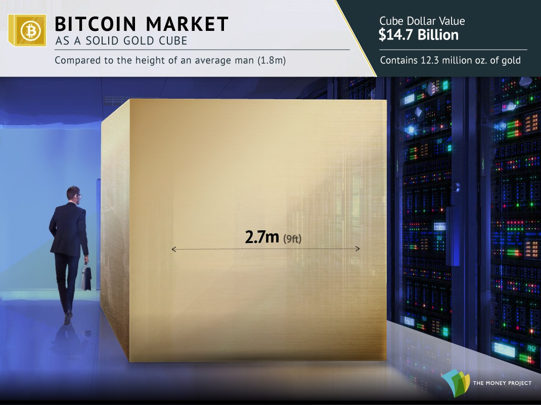 5-gold-cubes-bitcoin