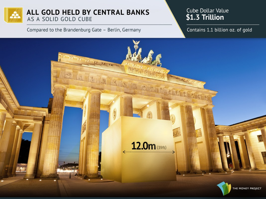 9-gold-cubes-central-banks
