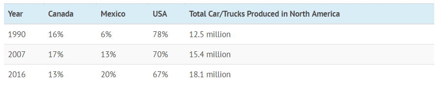 North American Auto Production by share.