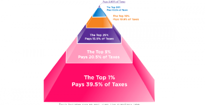 high-income-americans-pay-the-taxes-e4f1