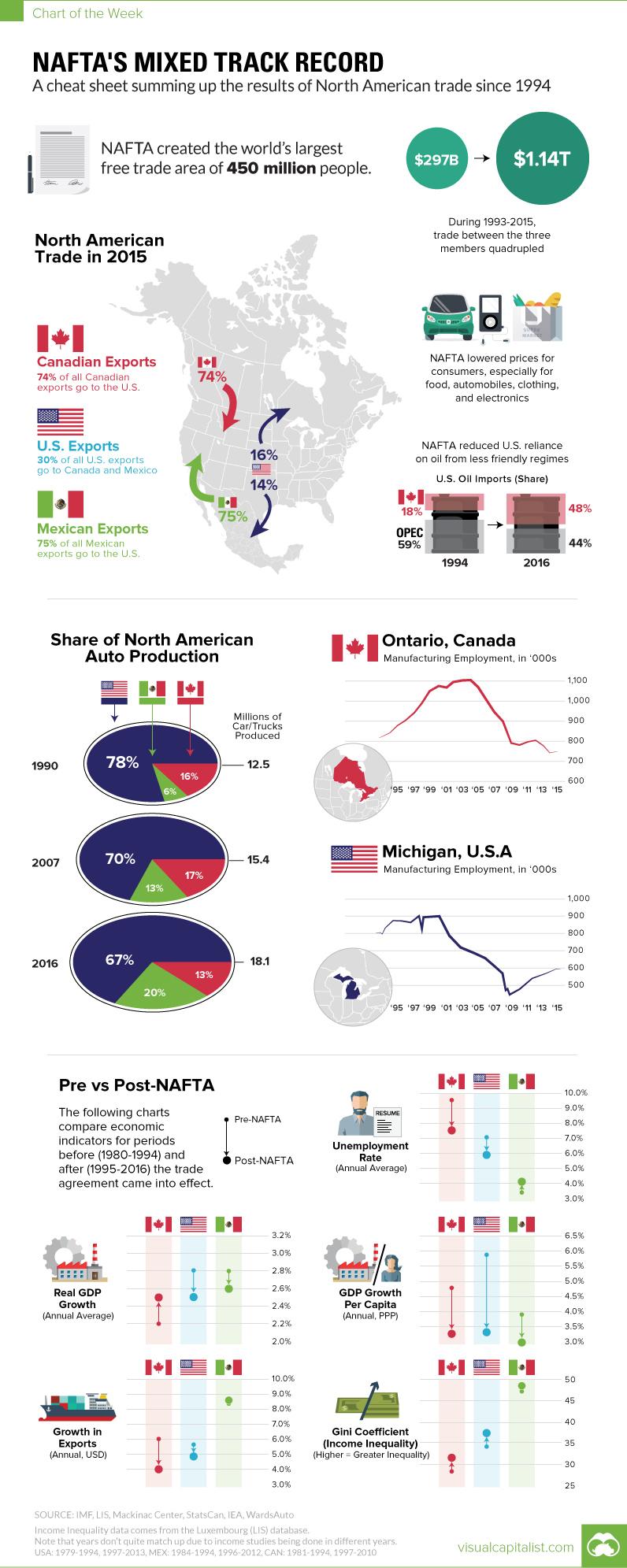 nafta-chart