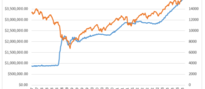 The Most Important Chart For 2013